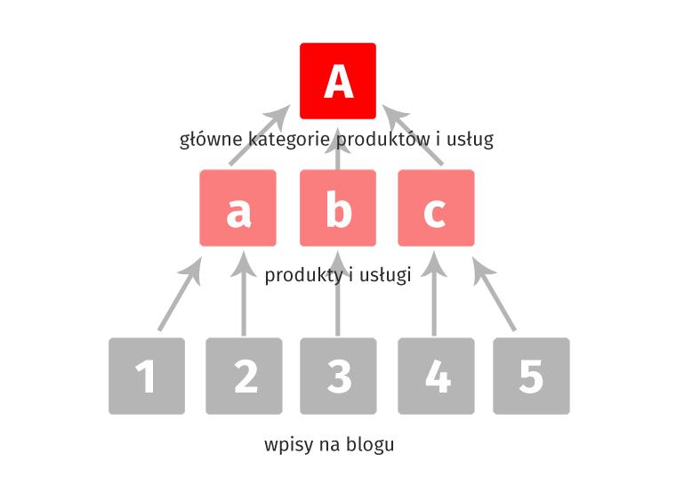 Schemat linkowania - Jak zoptymalizowac wpis na blogu pod pozycjonowanie - Poradnik