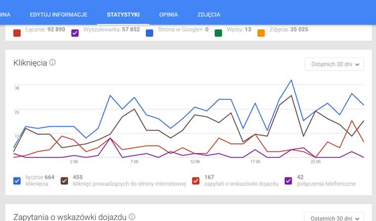 Wizytówka Google Moja Firma - Statystyki, Klkinięcia