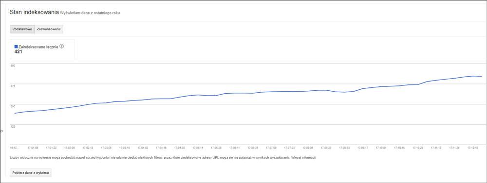 Statystyki indeksowania linków Google Search Console