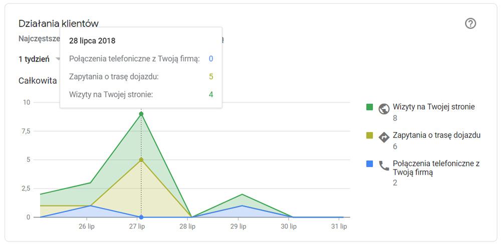 Wykres działań klientów na wizytówce Google