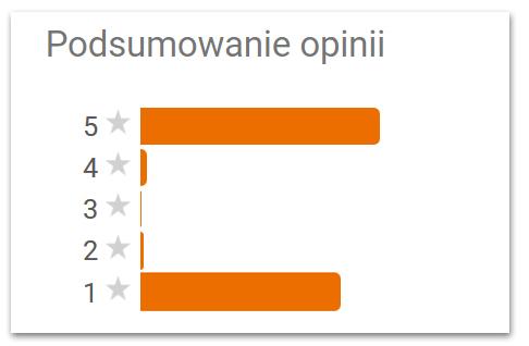Skrajne opinie na wizytówce Google