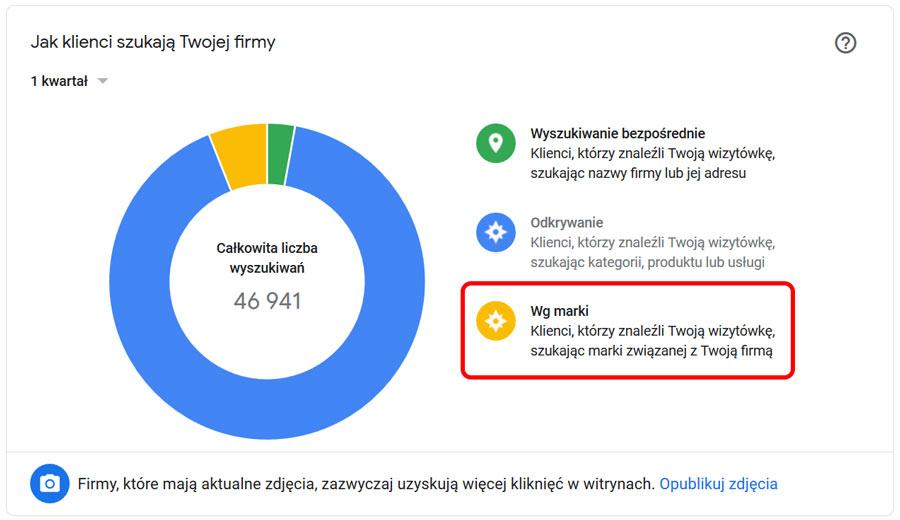 Statystyki wyszukiwań marki na wizytówce Google